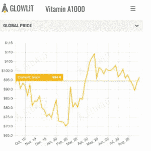 Drop in price of Vitamin E50 and D3 500-2